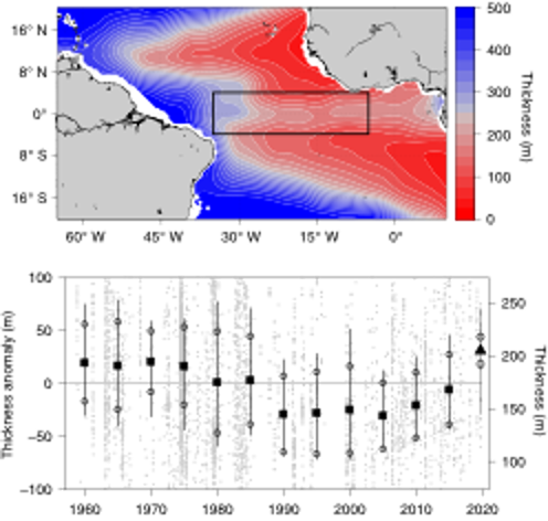 Surface oxygenated layer thickness (oxygen larger than 120 μmol kg−1) in the tropical Atlantic (upper panel) and time series obtained in the black box (lower panel). The layer thickness defines the habitat of tropical pelagic fish.
